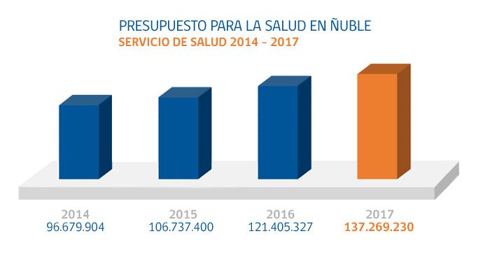 Presupuestos 2014 - 2017